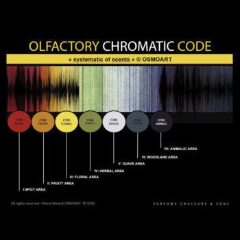 OSMOART's Genealogy